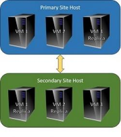 High Availability for VDS